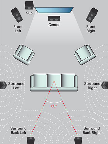 5 1 Surround Sound Vs 7 1 Surround Sound
